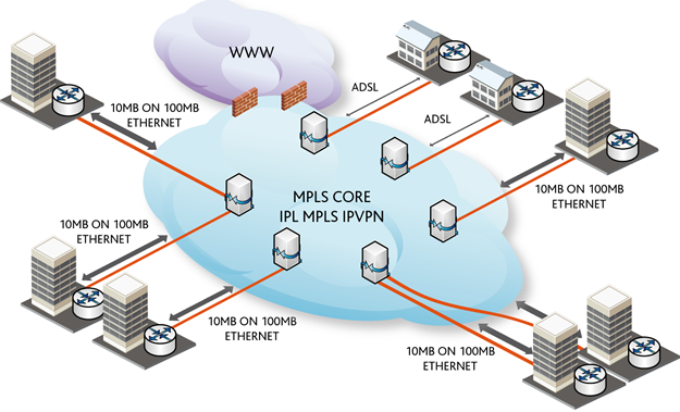 mpls vpn thesis